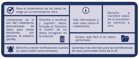 Consultoría protección de datos